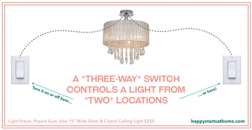 YES! you need a lighting plan for your remodel | Rebecca West Interiors
